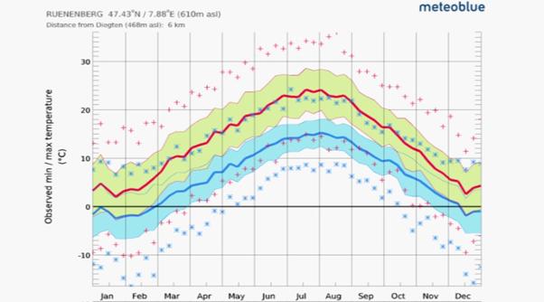 Das Klima in der Schweiz